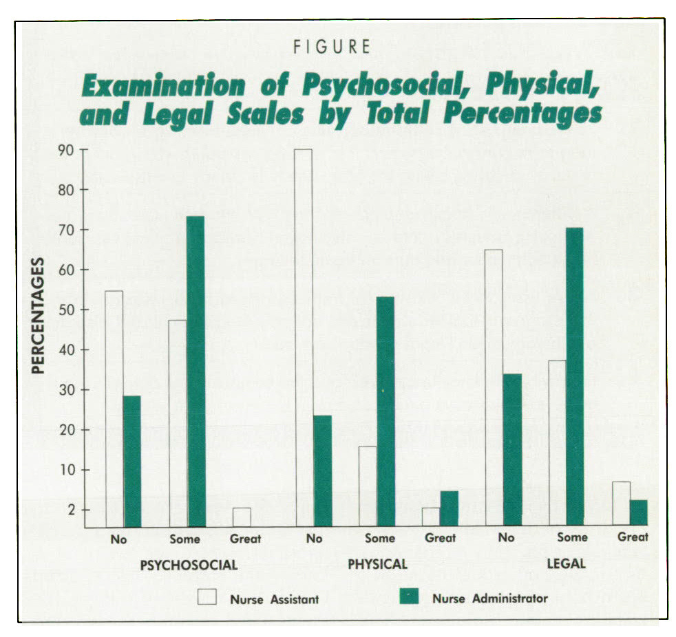 FIGUREExamination of Psychosocial, Physical, and legal UaIn by Total Percentages