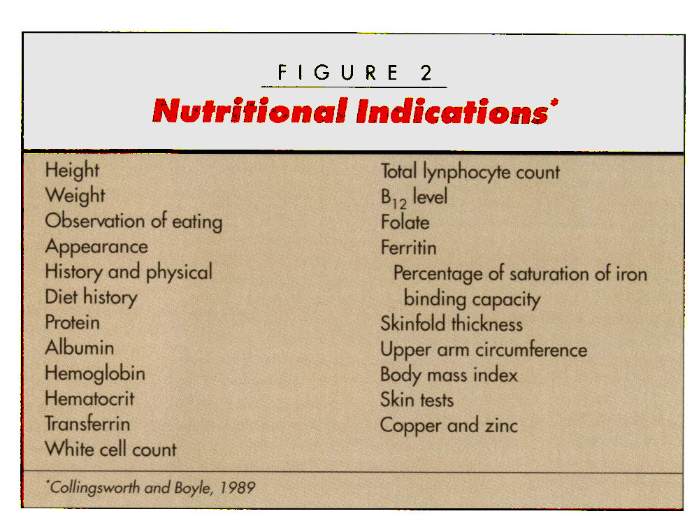 FIGURE 2Nutritional Indications*