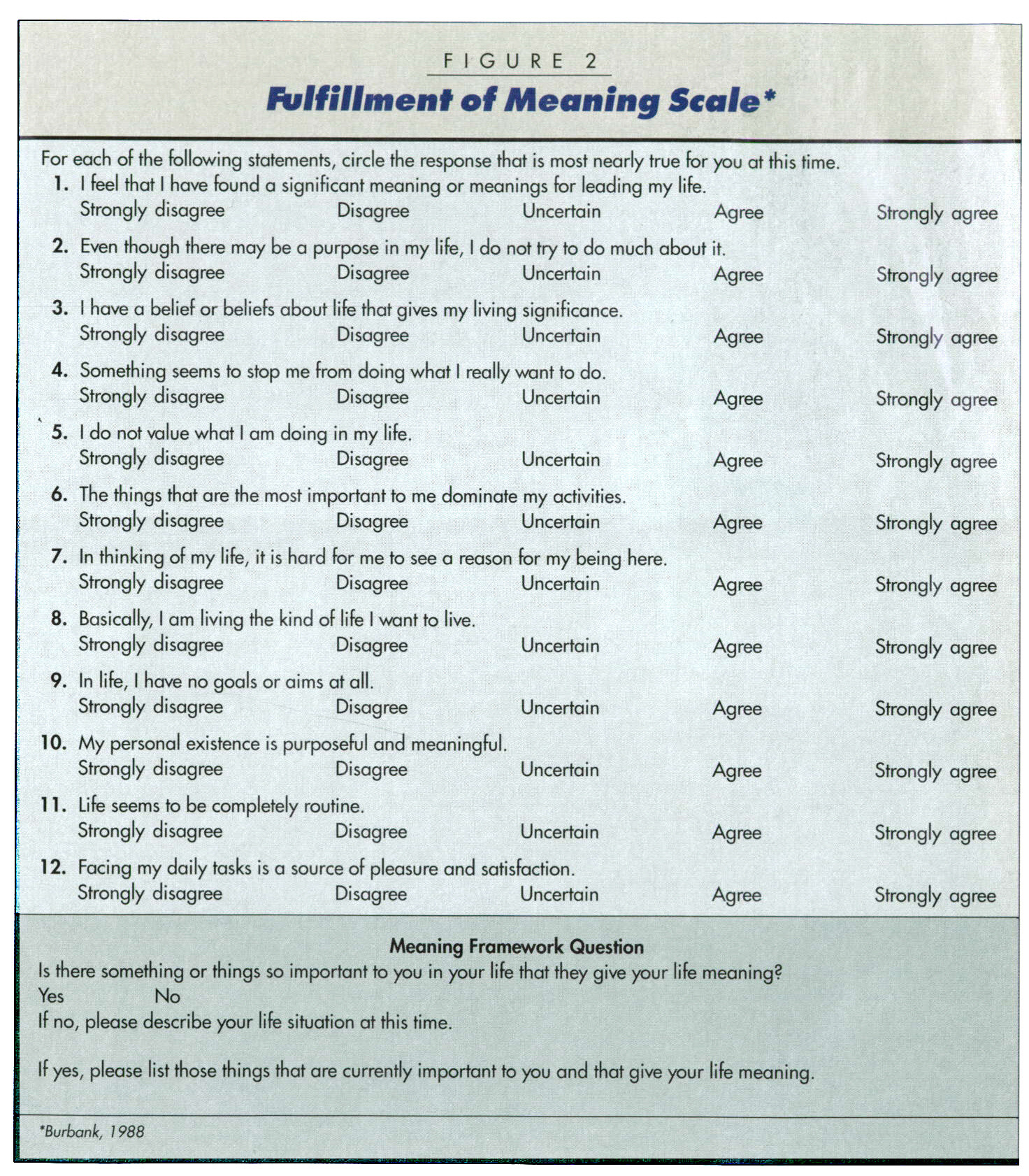 FIGURE 2Fulfillment of Meaning Scale*