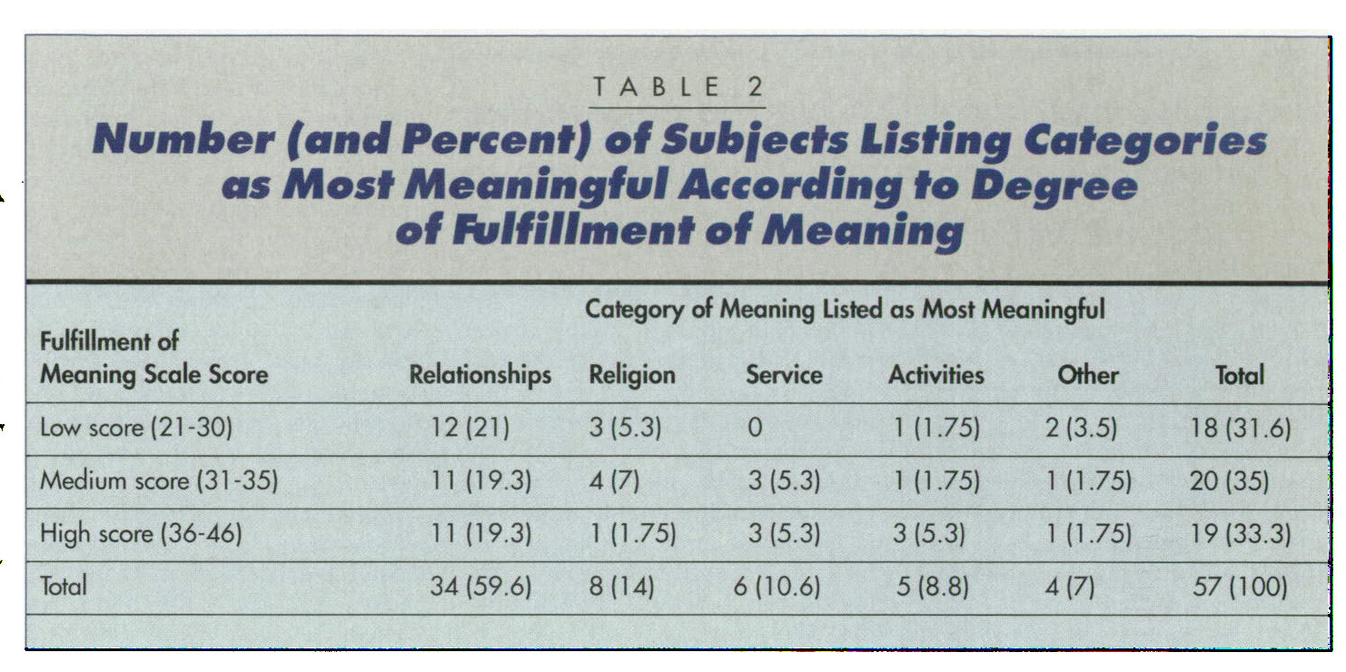 TABLE 2Number (and Percent) of Subjects Listing Categories as Most Meaningful According to Degree of fulfillment of Meaning