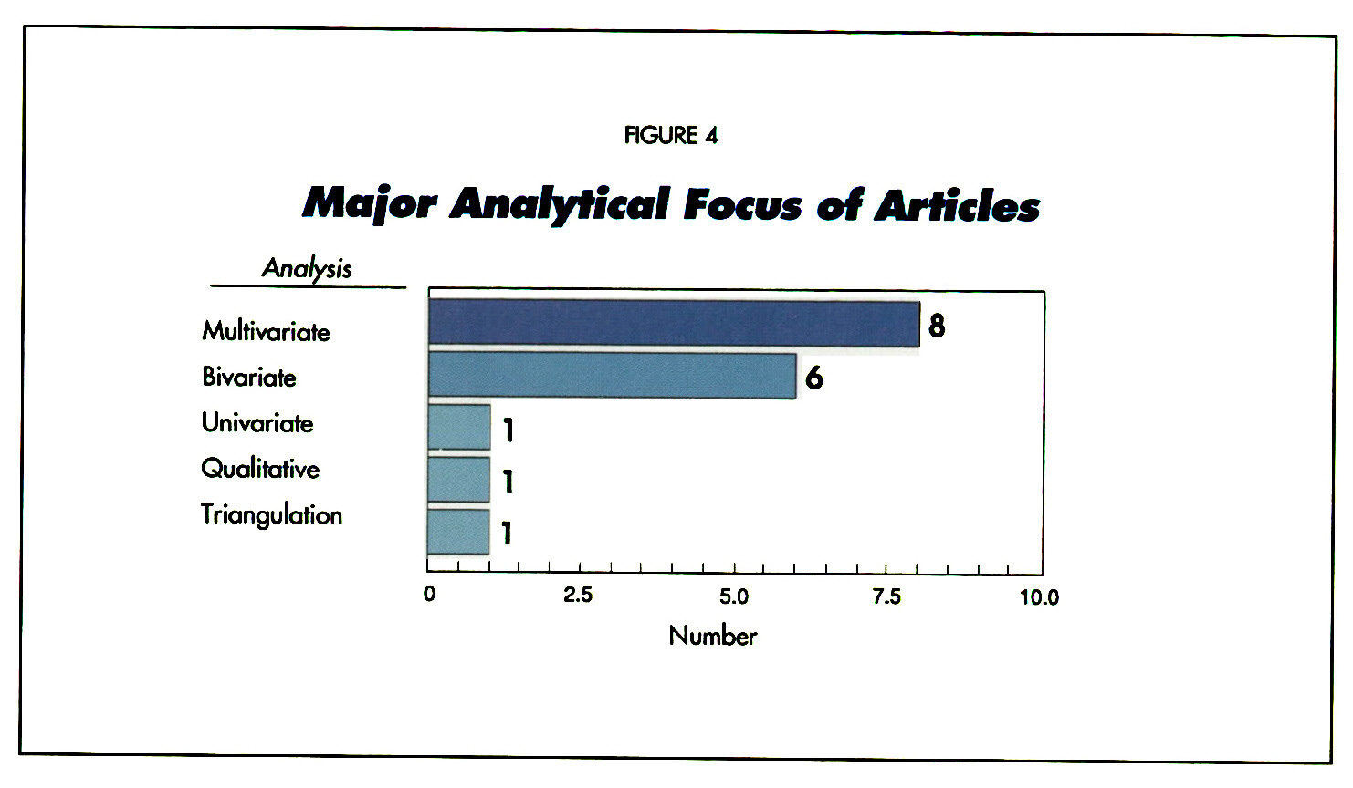 FIGURE 4Major Analytical Focus of Articles