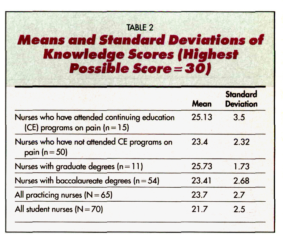 TABLE 2Means and Standard Deviations of Knowledge Seuroores (Highest Possible Score = 30)