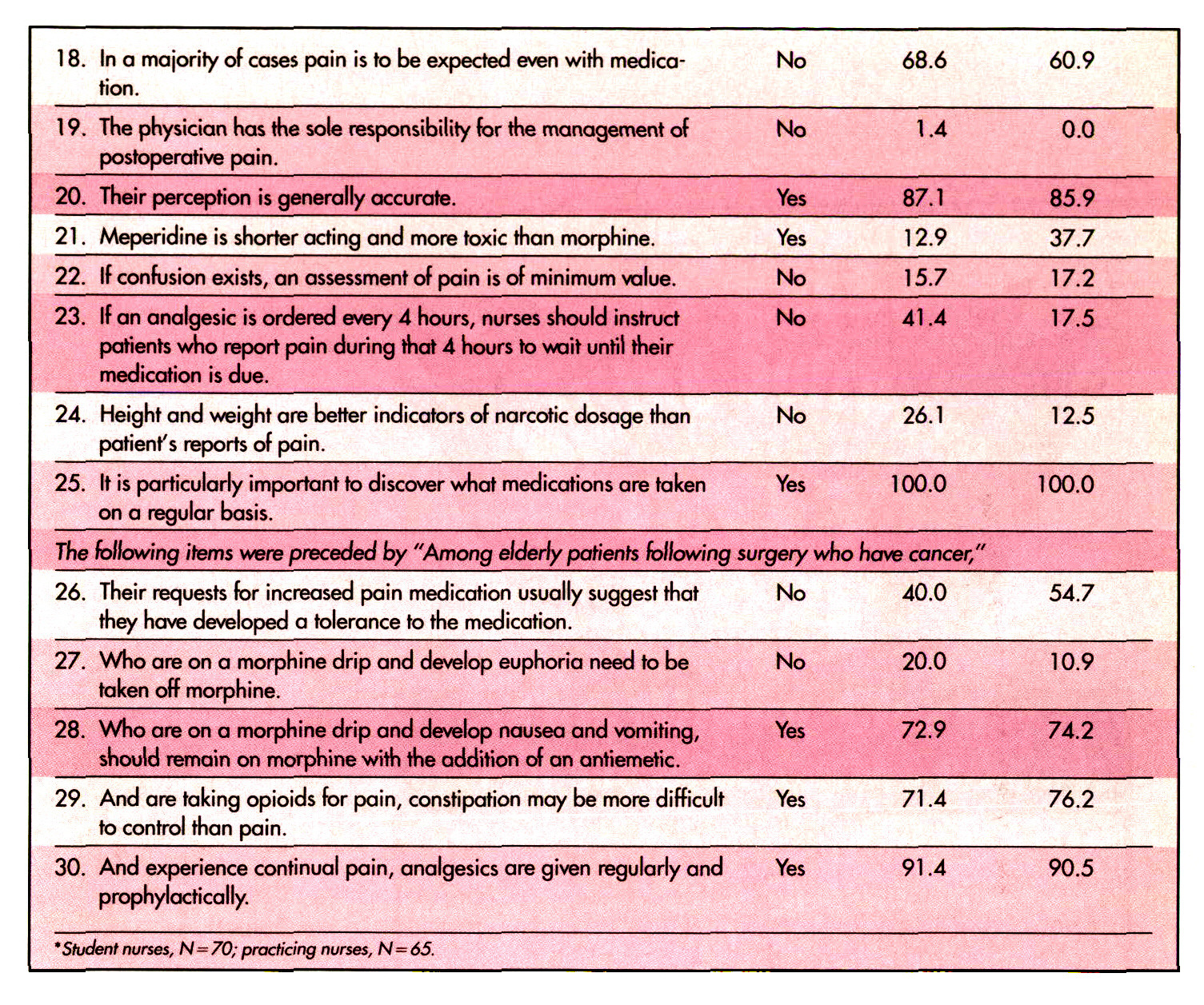 TABLE 3Percentage of Correct Responses by Student and Practicing Nurses to a Knowledge Questionnaire on Pain*