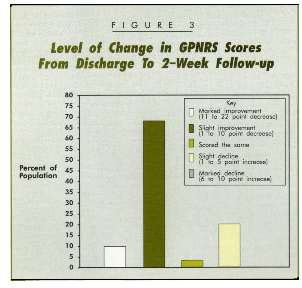 FIGURE 3Level of Change In GPNRS Stores From Discharge To 2-Week follow-up