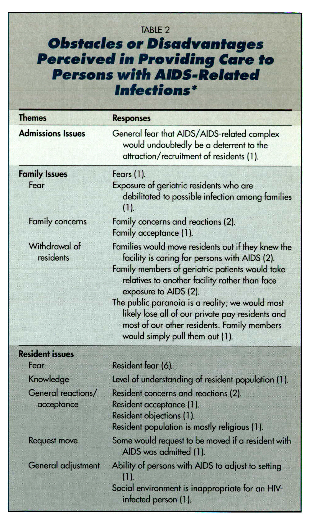 TABLE 2Obstacles or Disadvantages Perceived in Providing Care to Persons with AIDS-Related Infections*