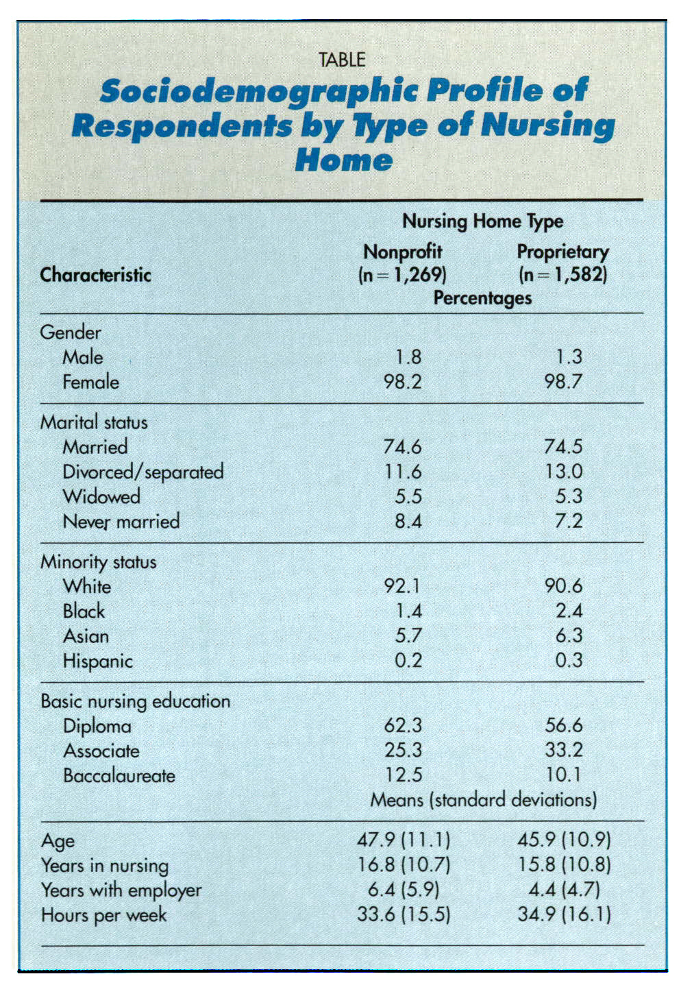 TABLESociodemographic Profile of Respondents by ff pe of Nursing Home