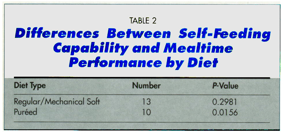 TABLE 2Differentes Between Self-Feeding Capability and Mealtime Performante by Diet