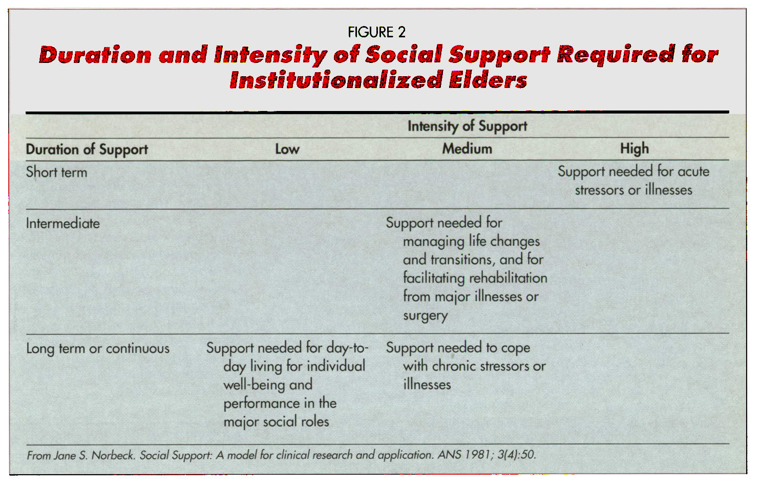 FIGURE 2Duration and Intensity of Social Support Require for Institutionalised Elders