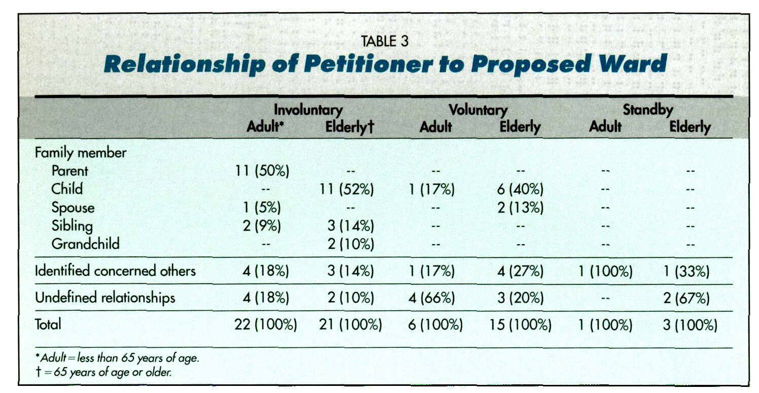 TABLE 3Relationship of Petitioner to Proposed Ward