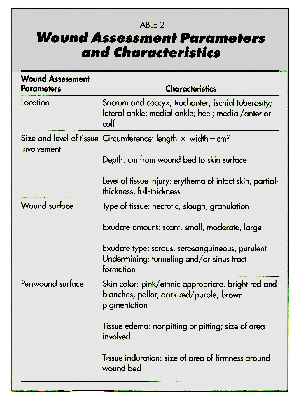 TABLE 2Wound Assessment Parameters and Characteristics