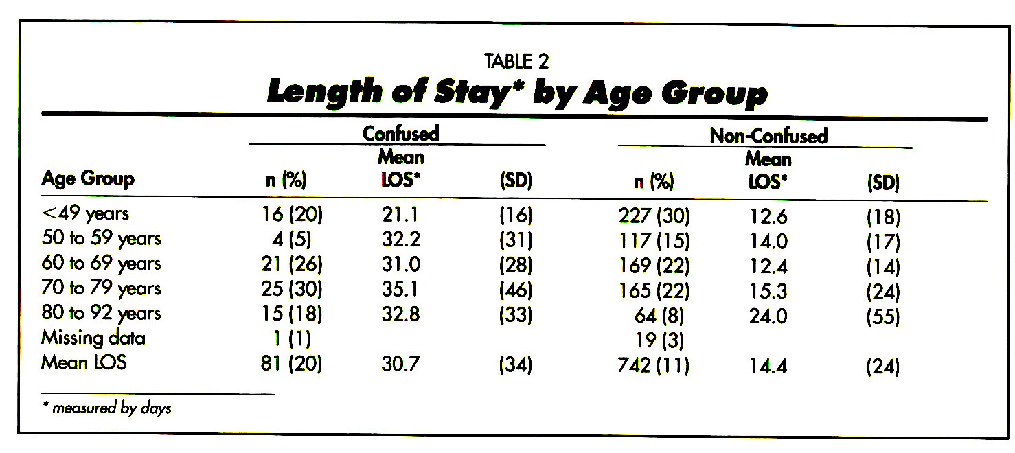 TABLE 2Length of Sf ay* by Age Group