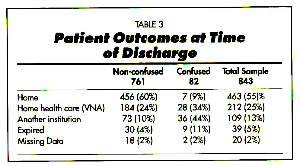 TABLE 3Patient Outcomes af Time of Discharge