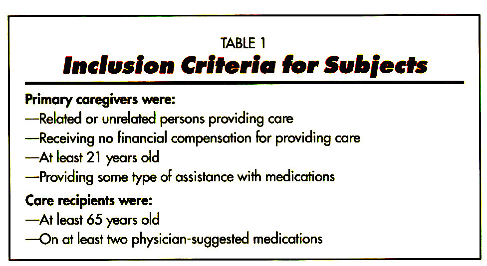 TABLE 1Inclusion Criteria tor Subjects