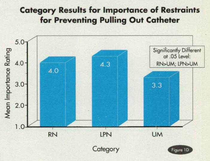 Figure 1DCategory Results for Importance of Restraints for Preventing Pulling Out Catheter