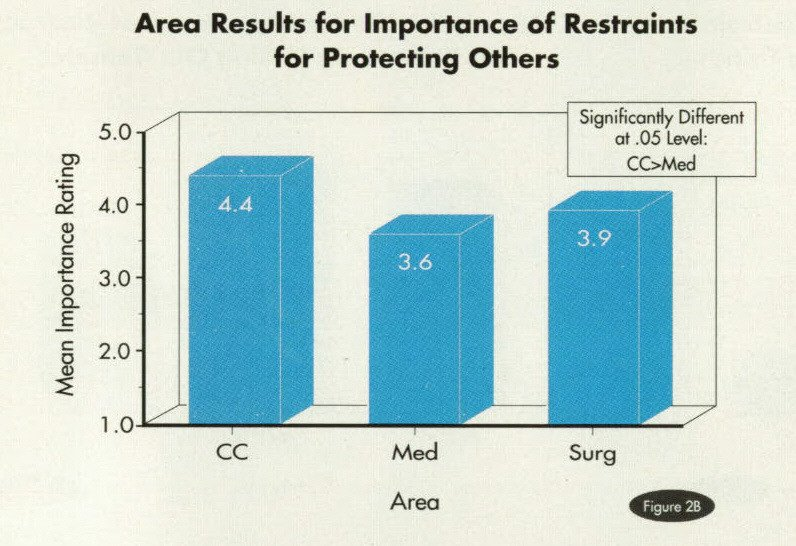 Figure 2BArea Results for Importance of Restraints for Protecting Others