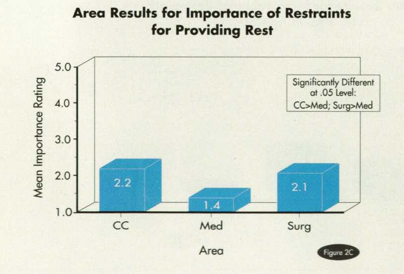 Figure 2CArea Results for Importance of Restraints for Providing Rest
