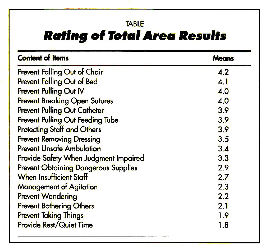TABLERating of Total Area Results