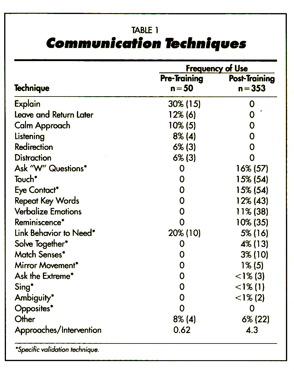 TABLE 1Communication Techniques