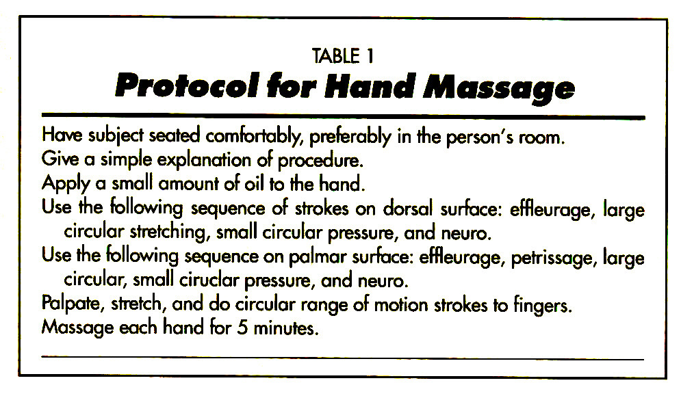 TABLE 1Protocol for Hand Massage
