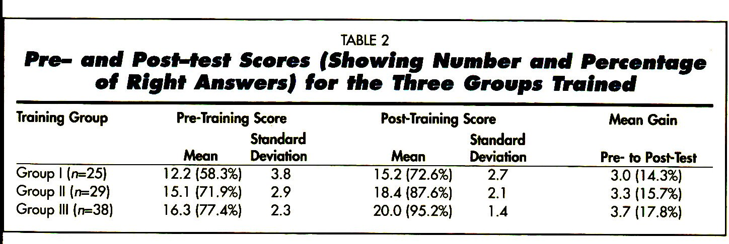TABLE 2Pre;- and Postatesi Scores (Showing Number and Percentage of Right Answers) for the Three Groups Trained