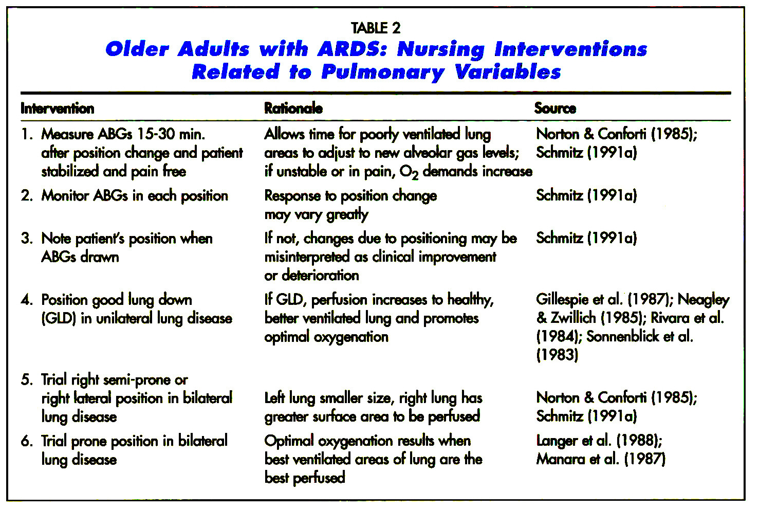 Body Positioning and the Elderly with Adult Respiratory ...
