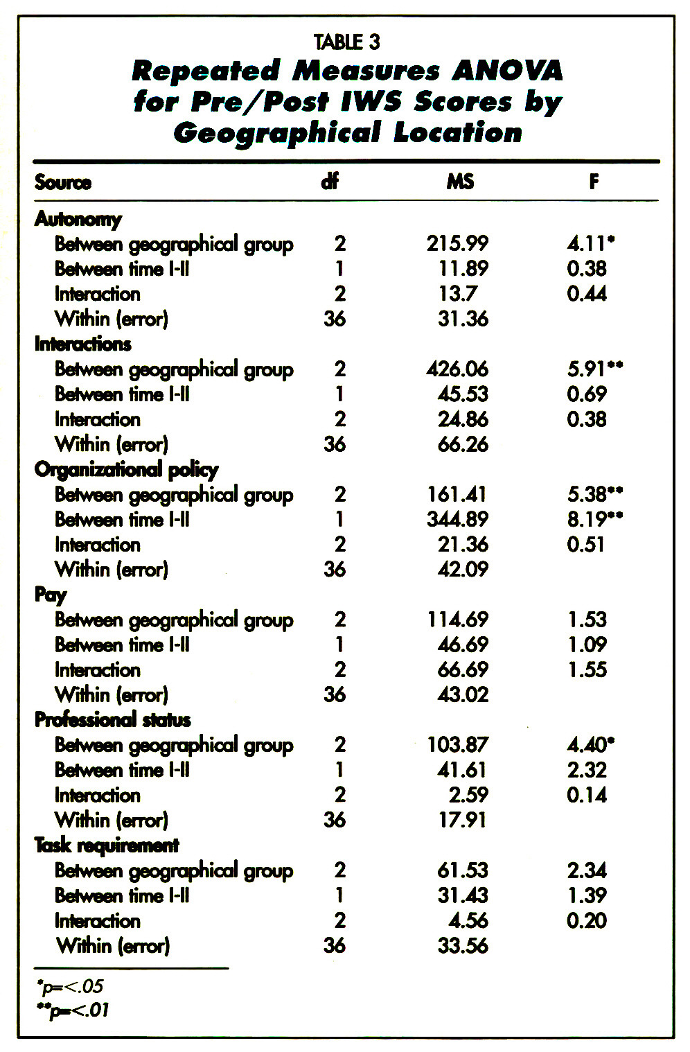 TABLE 3Repeated Measures ANOWI for Pre/Posf IWS Scores by Geographical Location