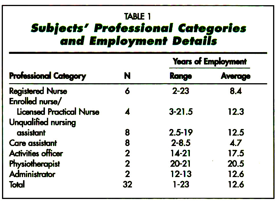 TABLE 1Subjects' Professional Categories and Employment Details