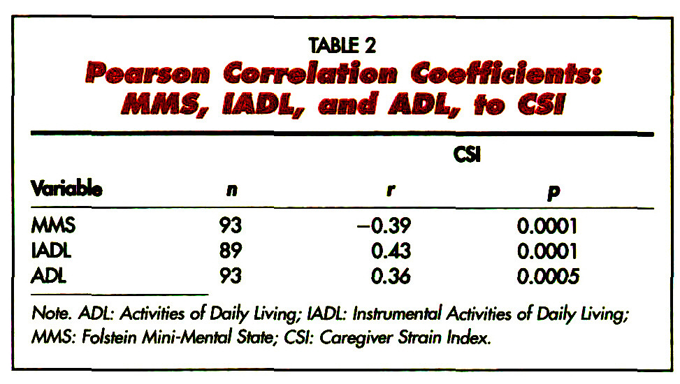 TABLE 2Pearson Correlai Ion Coefficient*? MMS, IADLY, and ADL, to CSI