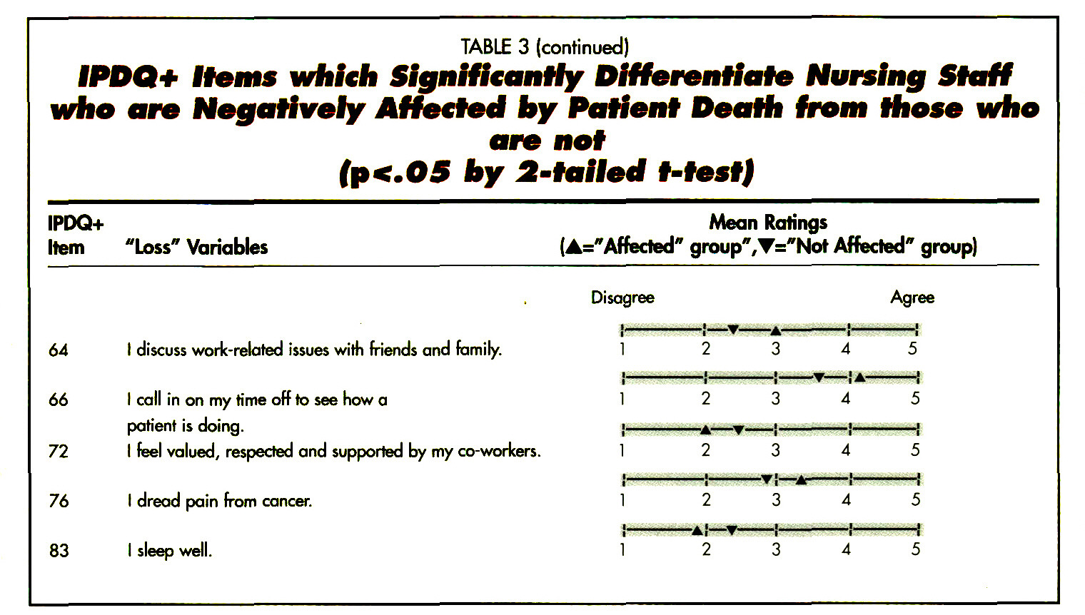 TABLE 3IPDQ+ Items which Significantly Differentiate Nursing Staff who are Negatively Affected by Patient Death tram those who are not (p<.05 by 2-tailed t-test)