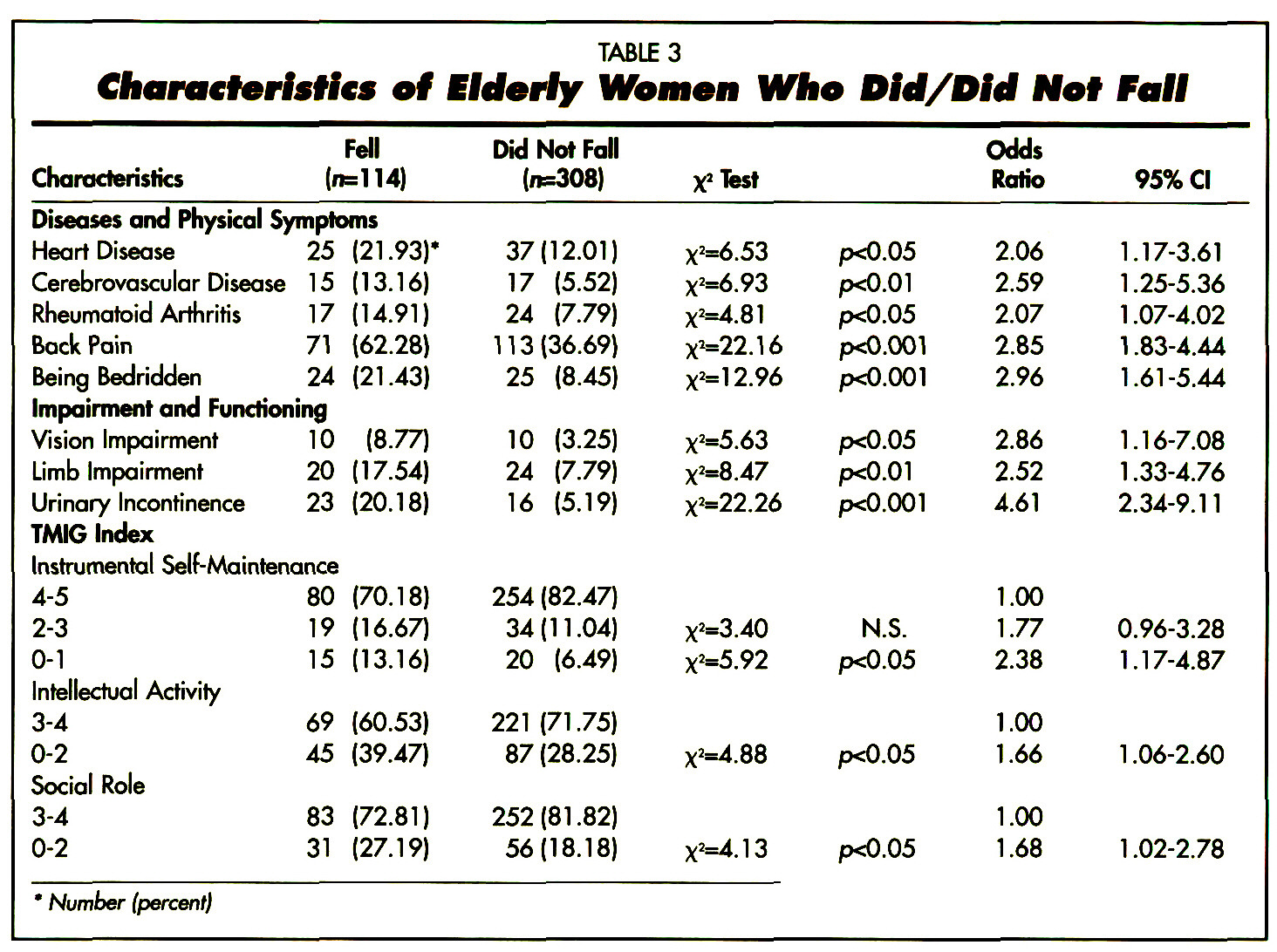 TABLE 3Characteristics of Elderly Women Who Did/Did Not Fall