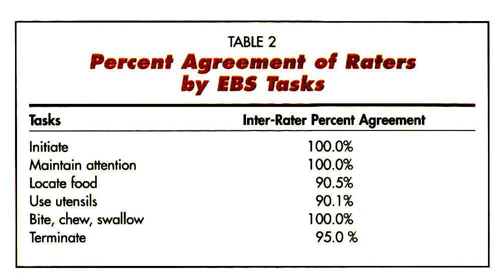 TABLE 2Percent Agreement of Baters by EBS Tasks