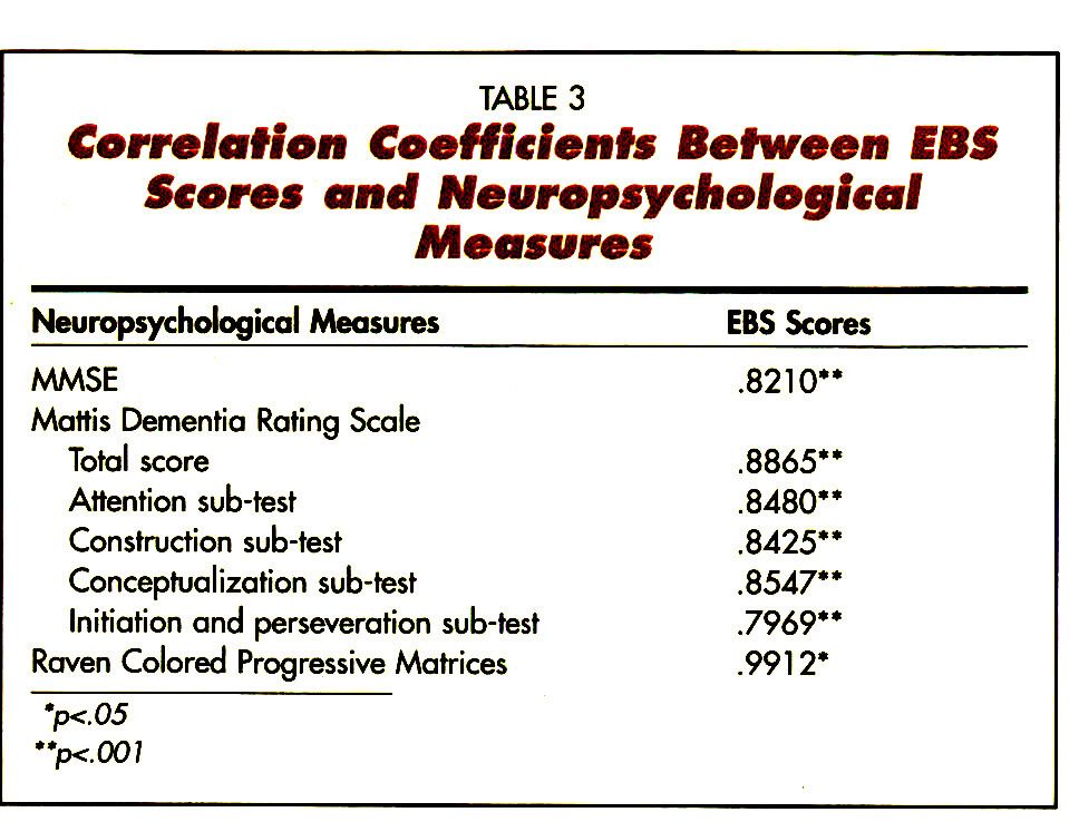 TABLE 3Correlation Coefficients Between EBS Scores and Neuropsychological Measures