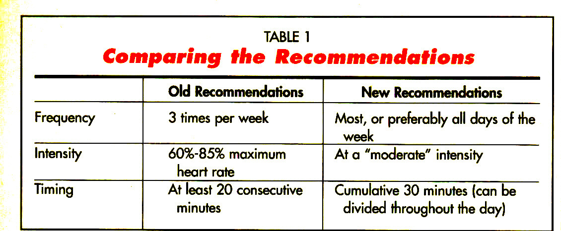 TABLE 1Comparing the Recommendations
