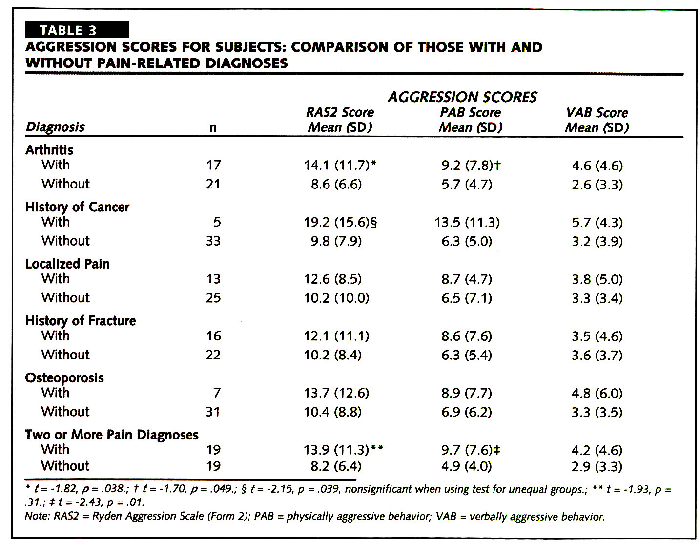 TABLE 3AGGRESSION SCORES FOR SUBJECTS: COMPARISON OF THOSE WITH AND WITHOUT PAIN-RELATED DIAGNOSES