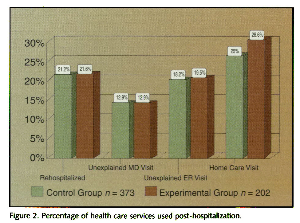 Figure 2. Percentage of health care services used post-hospitalization.