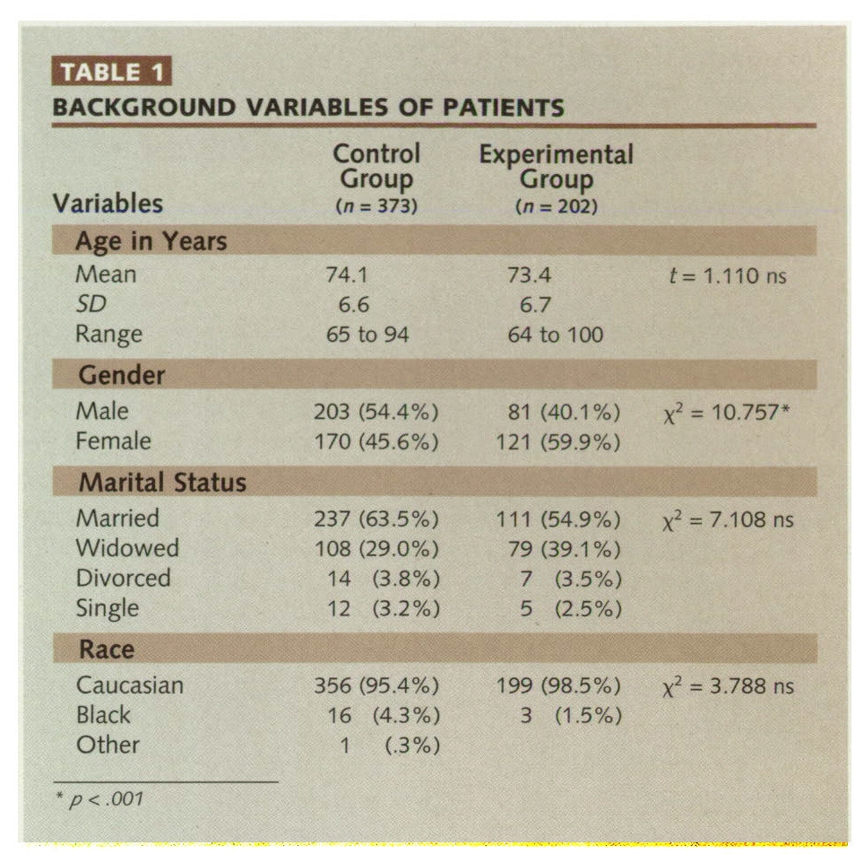 TABLE 1BACKGROUND VARIABLES OF PATIENTS