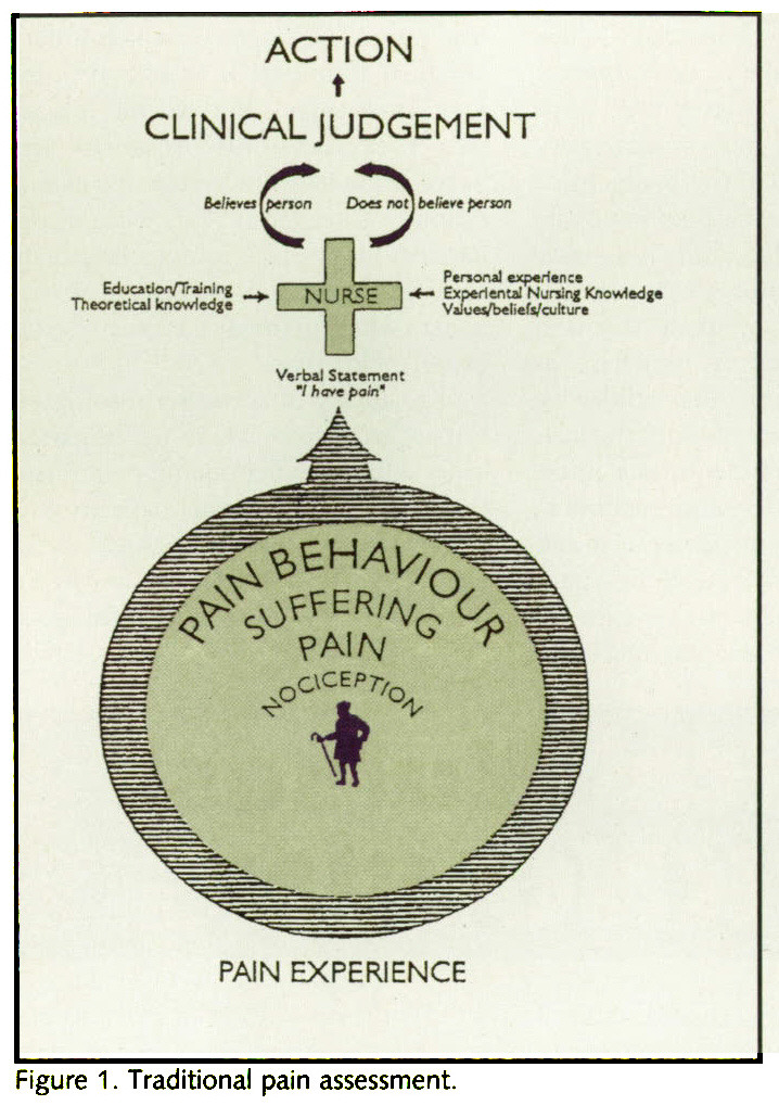 Figure 1. Traditional pain assessment.