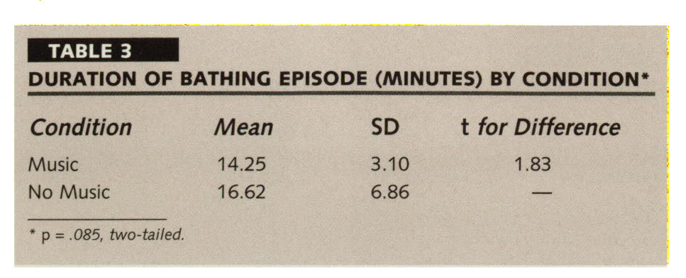 TABLE 3DURATION OF BATHING EPISODE (MINUTES) BY CONDITION