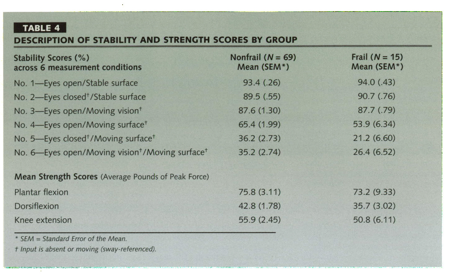 TABLE 4DESCRIPTION OF STABILITY AND STRENGTH SCORES BY GROUP