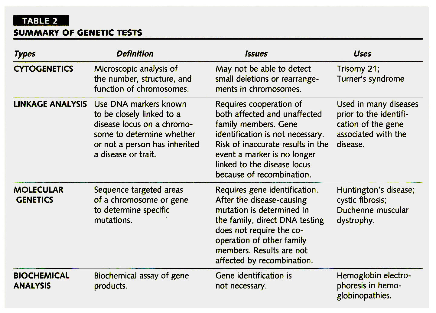 TABLE 2SUMMARY OF GENETIC TESTS