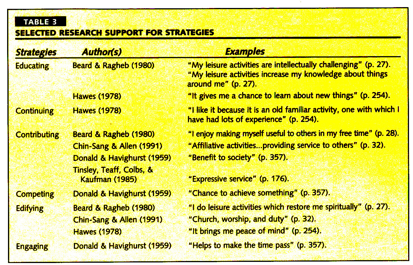 TABLE 3SELECTED RESEARCH SUPPORT FOR STRATEGIES