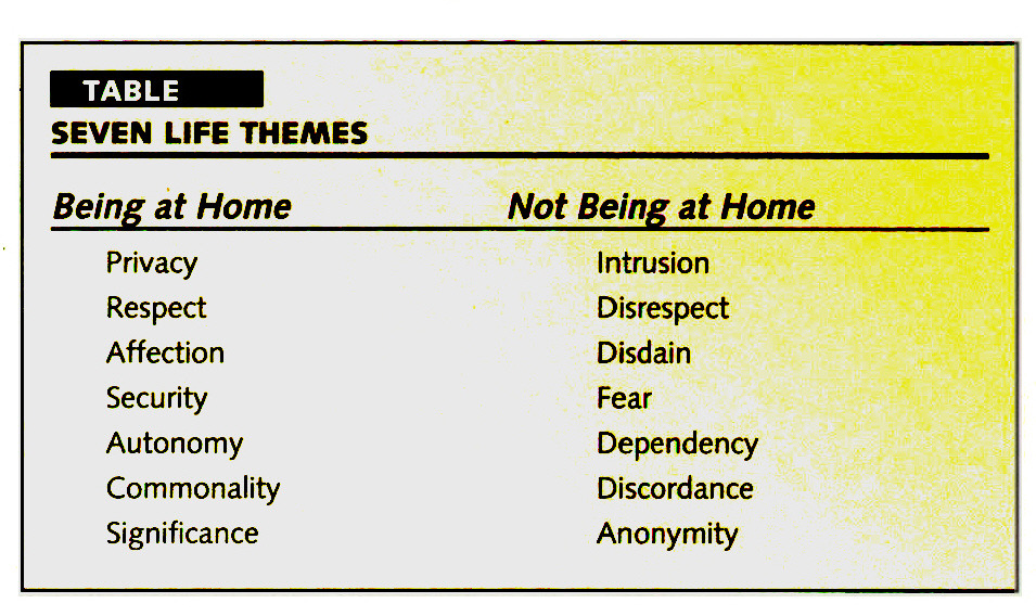 TABLESEVEN LIFE THEMES