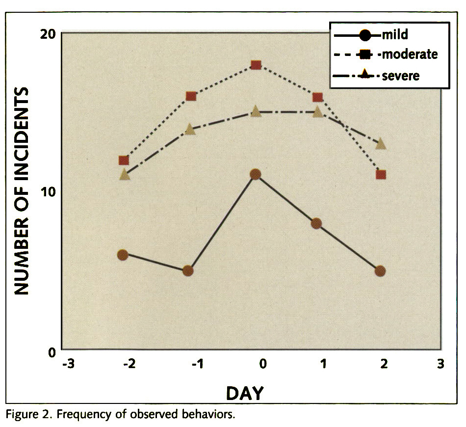 Figure 2. Frequency of observed behaviors.