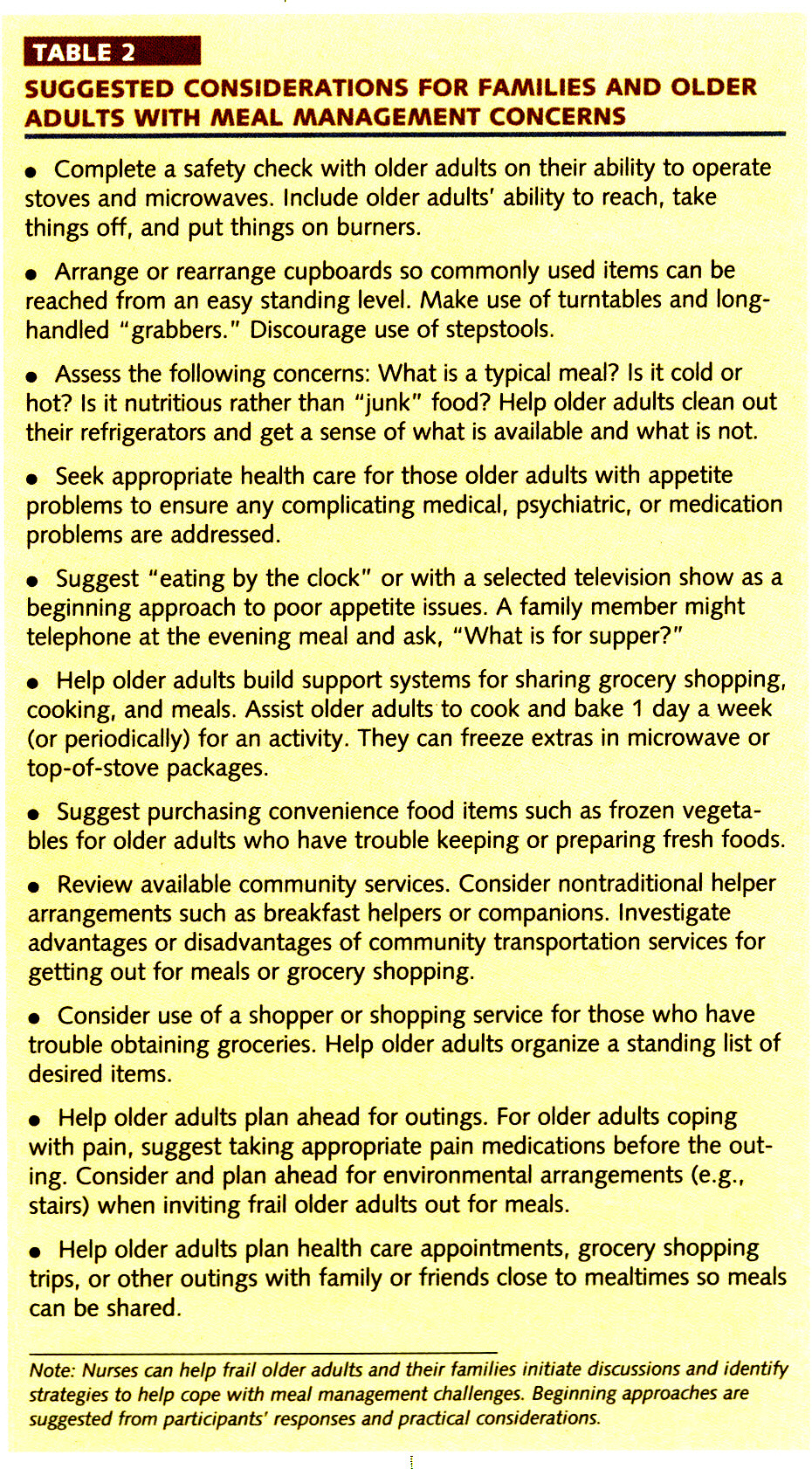TABLE 2SUGGESTED CONSIDERATIONS FOR FAMILIES AND OLDER ADULTS WITH MEAL MANAGEMENT CONCERNS