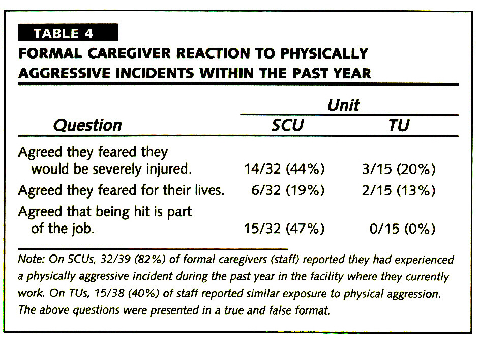 TABLE 4FORMAL CAREGIVER REACTION TO PHYSICALLY AGGRESSIVE INCIDENTS WITHIN THE PAST YEAR