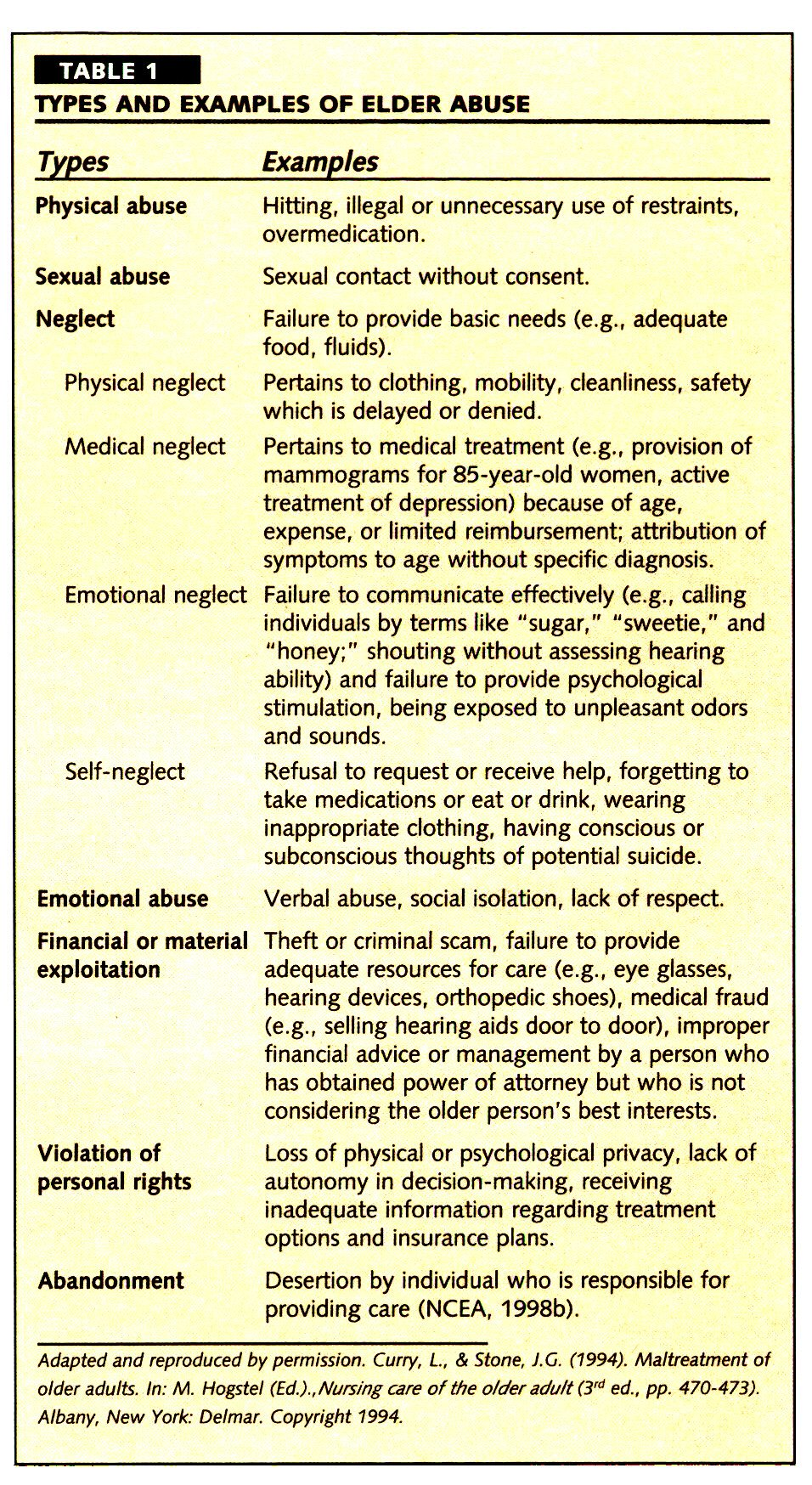 TABLE 1TYPES AND EXAMPLES OF ELDER ABUSE