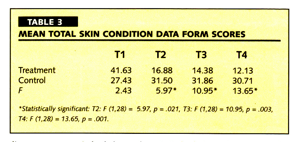 TABLE 3MEAN TOTAL SKIN CONDITION DATA FORM SCORES