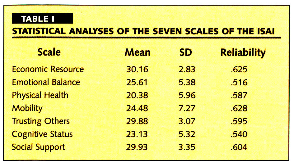 TABLE ISTATISTICAL ANALYSES OF THE SEVEN SCALES OF THE ISAI