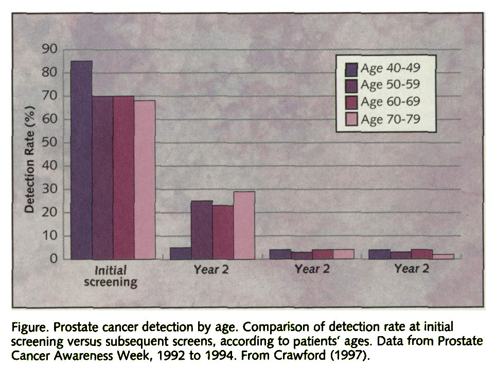 Figure. Prostate cancer detection by age. Comparison of detection rate at initial screening versus subsequent screens, according to patients' ages. Data from Prostate Cancer Awareness Week, 1992 to 1994. From Crawford (1997).