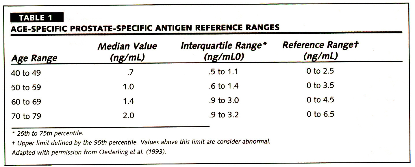 TABLE 1AGE-SPECIFIC PROSTATE-SPECIFIC ANTIGEN REFERENCE RANGES